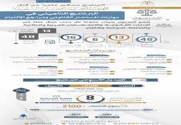 البرنامج التأهيلي في مهارات المستشار القانوني ومراجع الالتزام